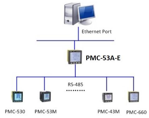 PMC53A GATEWAY